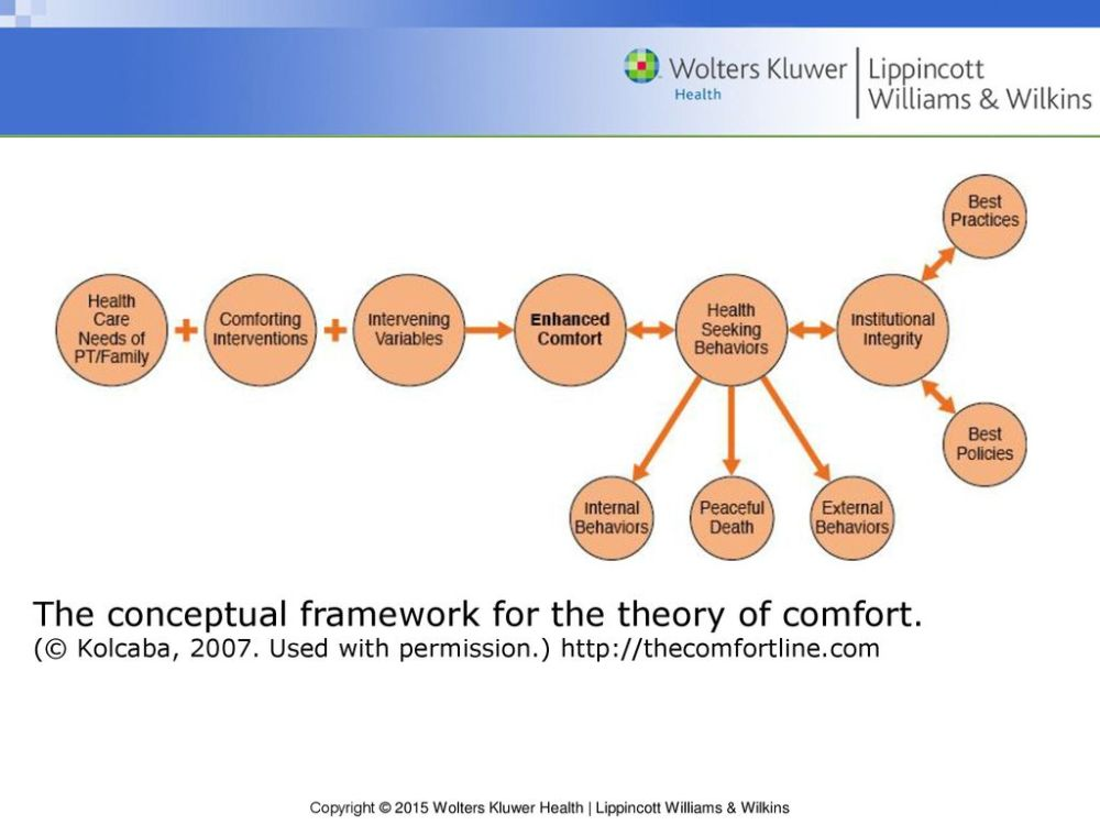 medium resolution of the conceptual framework for the theory of comfort