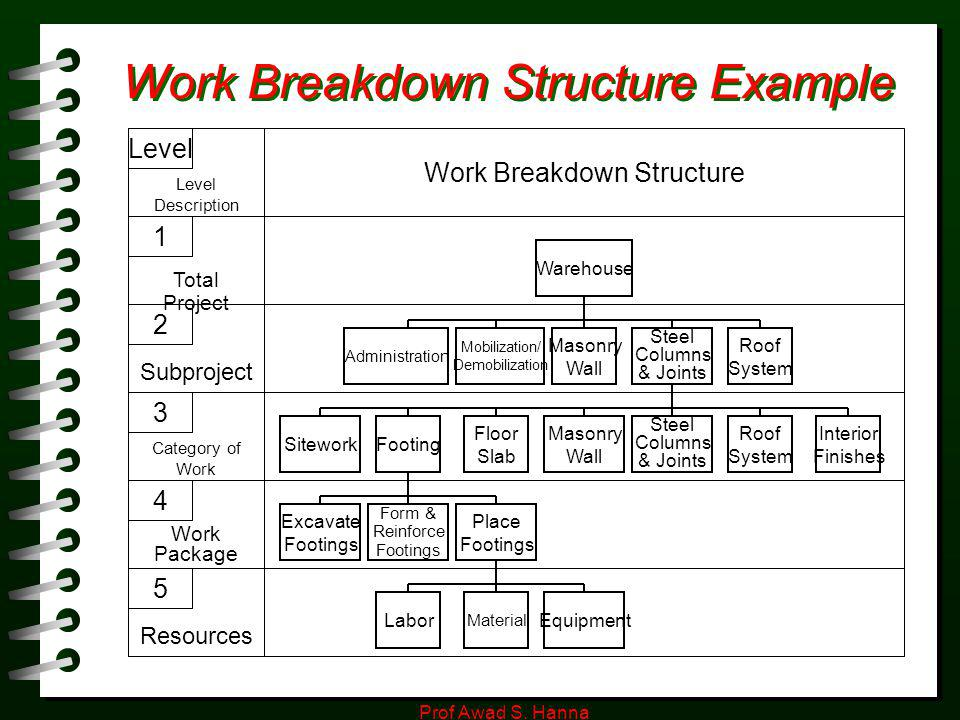 project management office structure diagram pioneer super tuner iii d wiring work breakdown wbs - ppt video online download