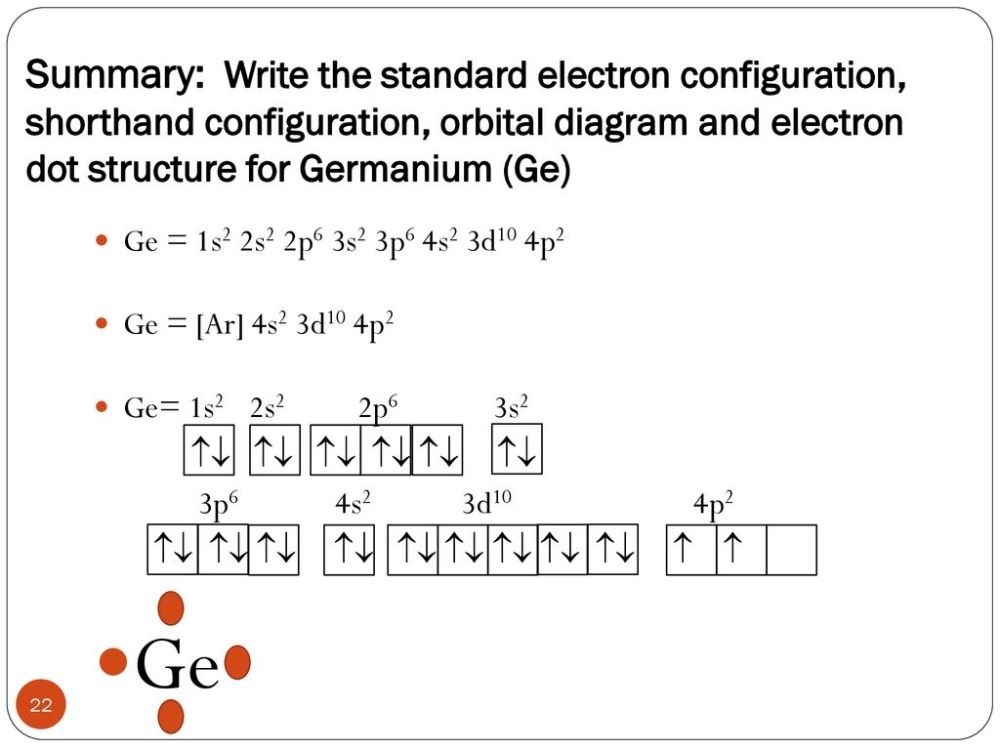 medium resolution of summary write the standard electron configuration shorthand configuration orbital diagram and electron dot