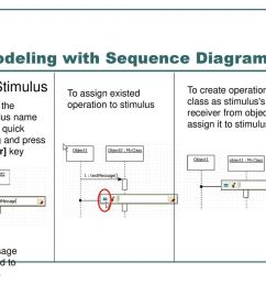 modeling with sequence diagram 2  [ 1024 x 768 Pixel ]