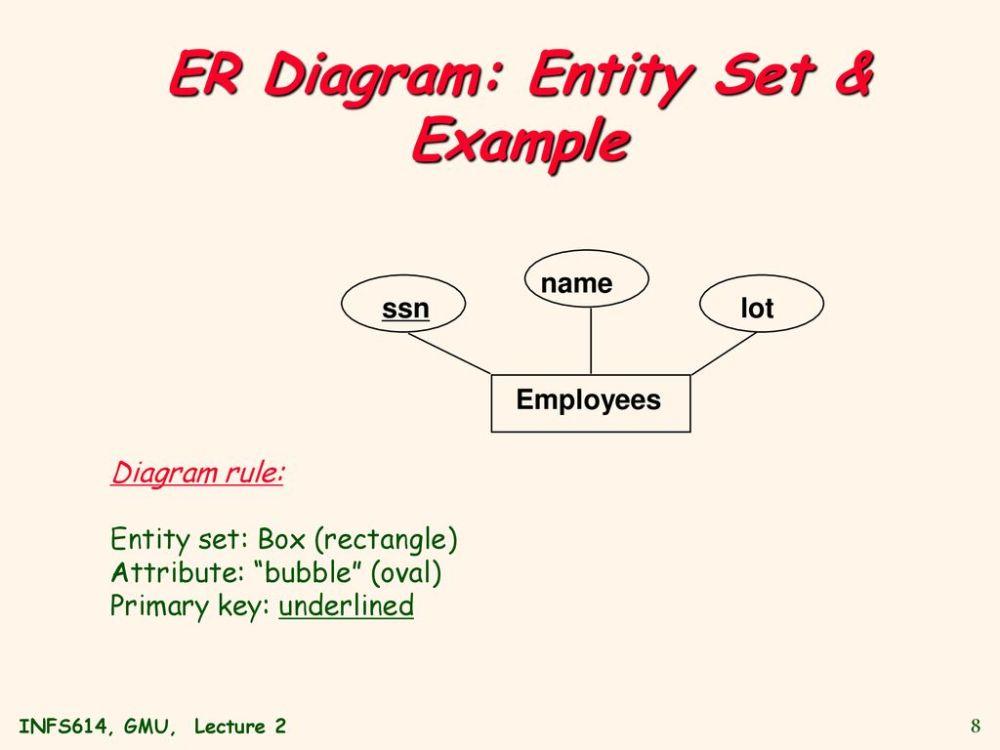 medium resolution of 8 er diagram