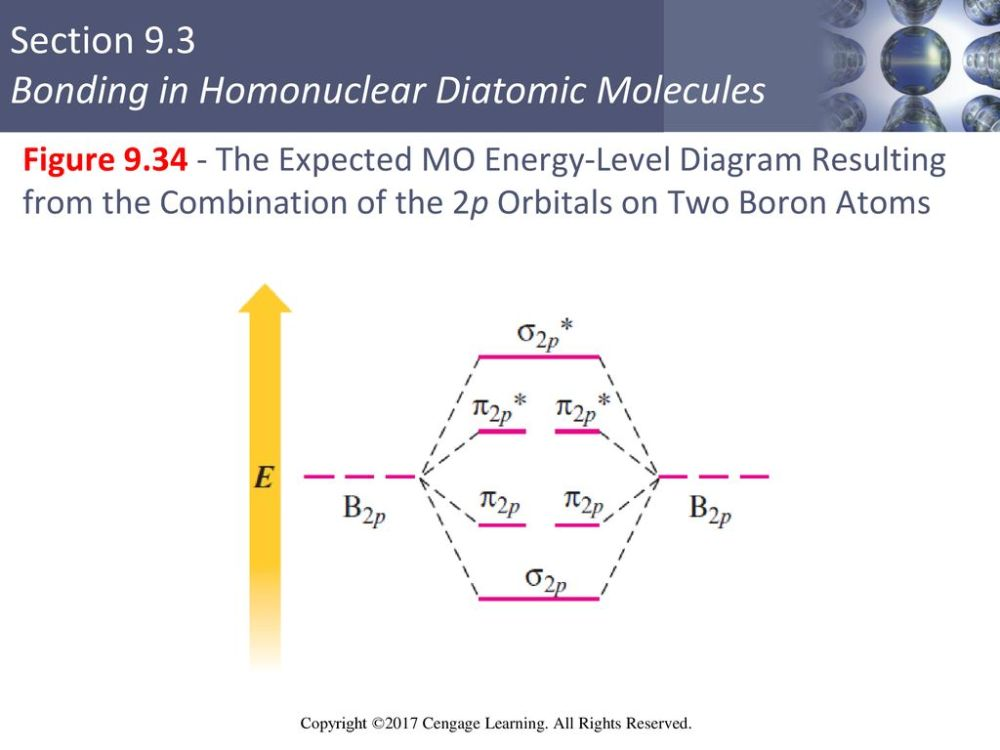 medium resolution of 65 figure the expected mo energy level diagram resulting from the combination of the 2p orbitals on two boron atoms