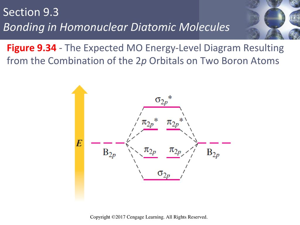 hight resolution of 65 figure the expected mo energy level diagram resulting from the combination of the 2p orbitals on two boron atoms