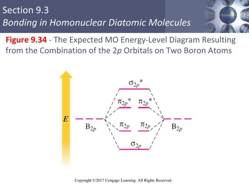 small resolution of 65 figure the expected mo energy level diagram resulting from the combination of the 2p orbitals on two boron atoms