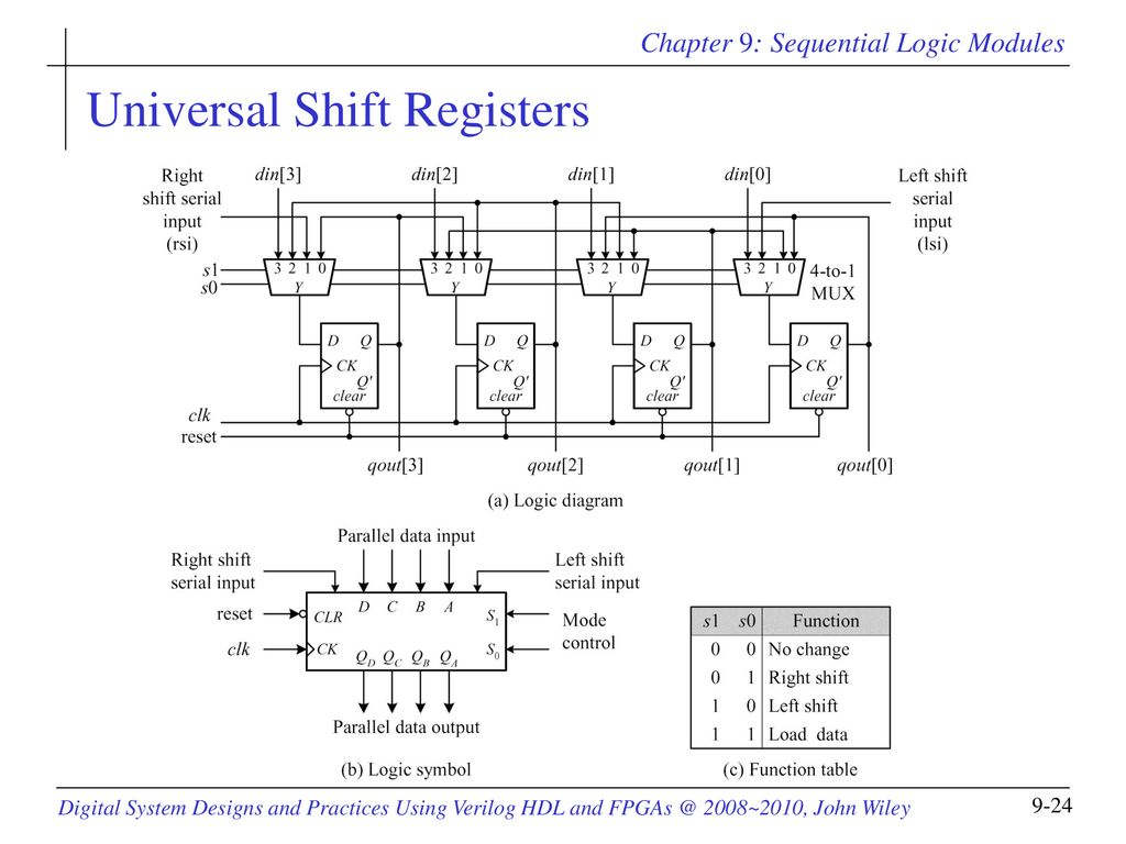 hight resolution of 24 universal shift registers