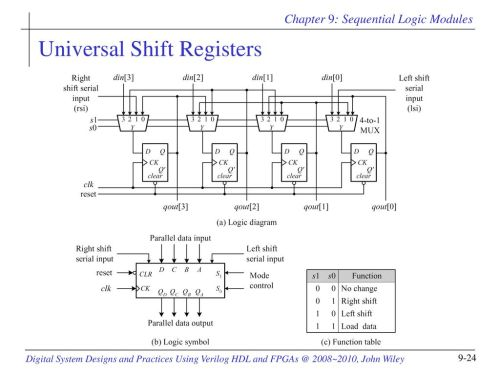 small resolution of 24 universal shift registers
