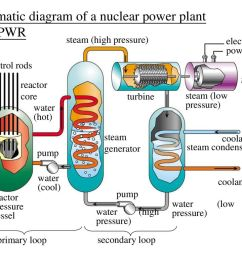 schematic diagram of a nuclear power plant with pwr [ 1024 x 768 Pixel ]