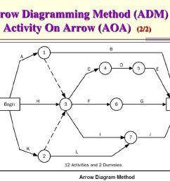 18 arrow diagramming method adm or activity on arrow aoa 2 2  [ 1024 x 768 Pixel ]