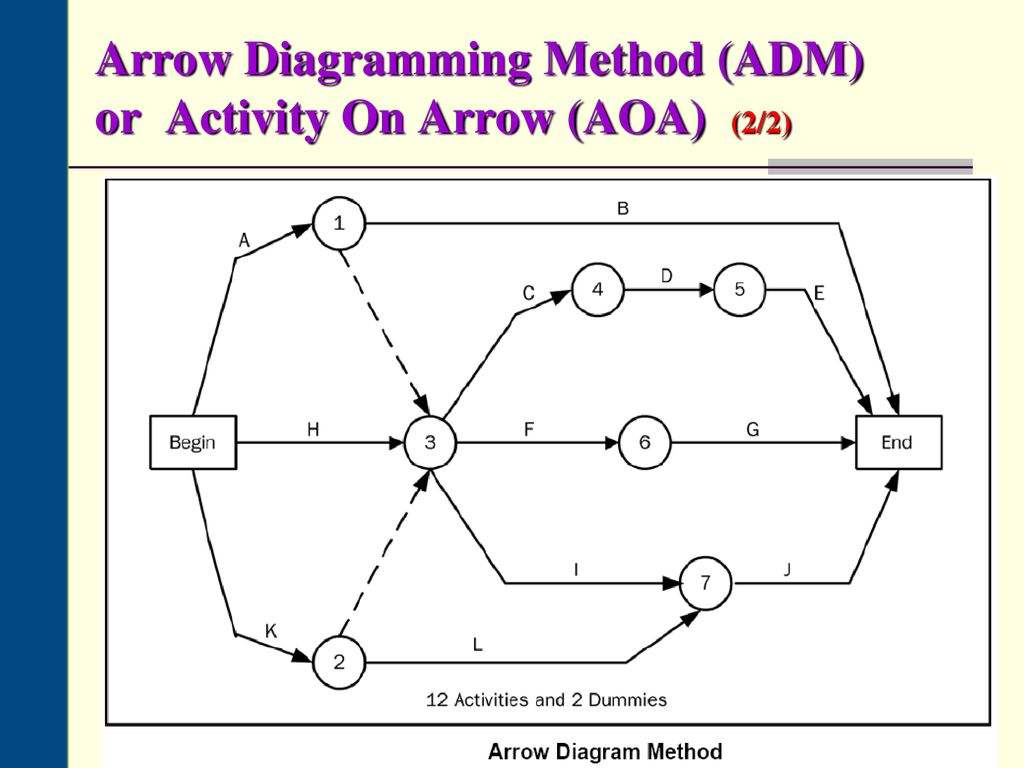 hight resolution of 18 arrow diagramming method adm or activity on arrow aoa 2 2