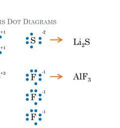 dot diagram for li2s diagram data schema lewis dot structure for li2s masteringchemistry dot diagram for li2s [ 1024 x 768 Pixel ]
