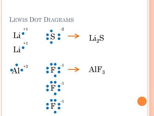 small resolution of dot diagram for li2s diagram data schema lewis dot structure for li2s masteringchemistry dot diagram for li2s