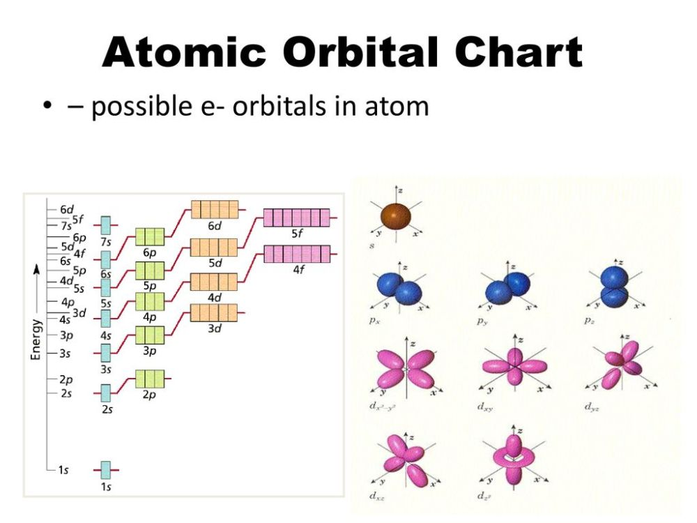 medium resolution of 3 atomic orbital chart possible e orbitals in atom