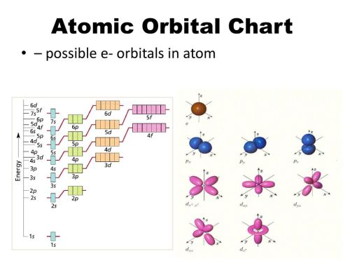 small resolution of 3 atomic orbital chart possible e orbitals in atom