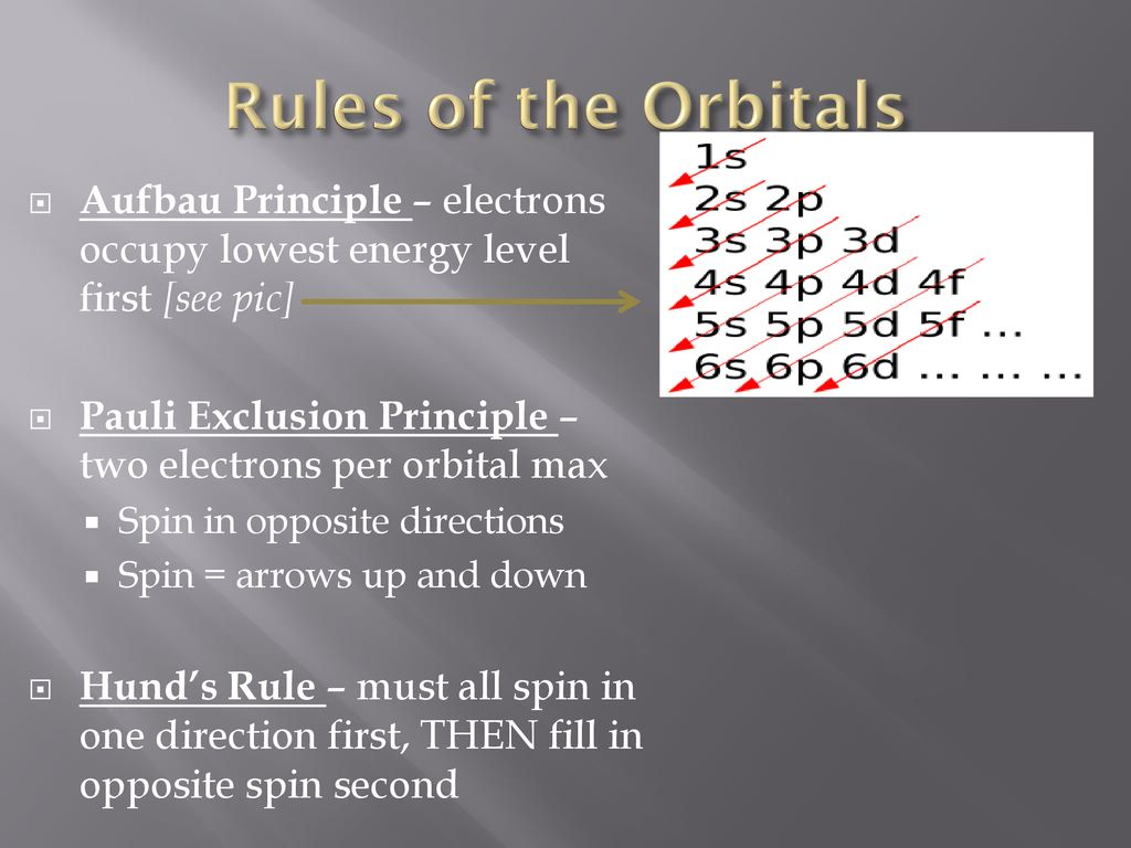 hight resolution of rules of the orbitals aufbau principle electrons occupy lowest energy level first see pic