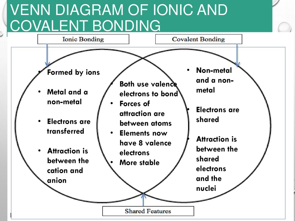 venn diagram of ionic and covalent bonds 2006 chevy impala engine metallic bonding ppt download