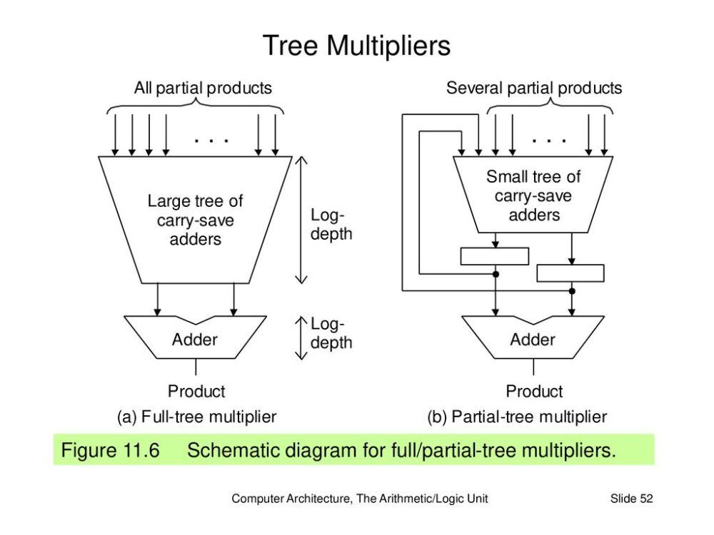 medium resolution of computer architecture the arithmetic logic unit
