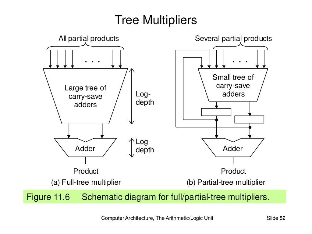 hight resolution of computer architecture the arithmetic logic unit