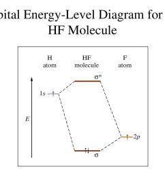 84 orbital energy level diagram for the hf molecule [ 1024 x 768 Pixel ]
