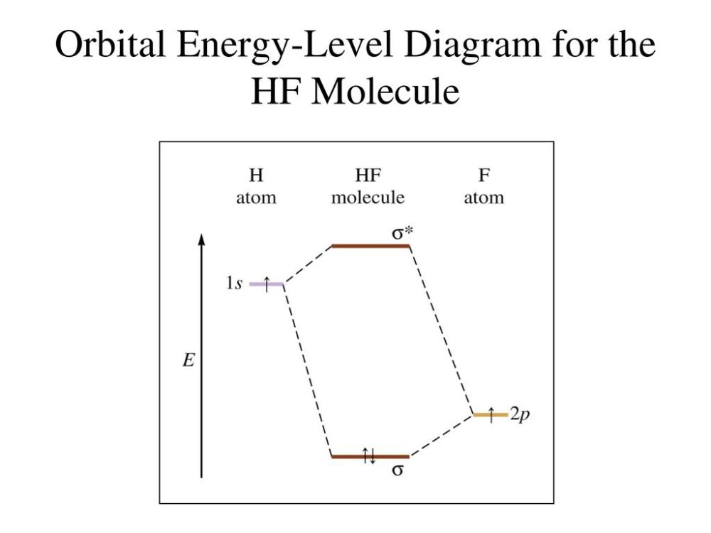 medium resolution of 84 orbital energy level diagram for the hf molecule