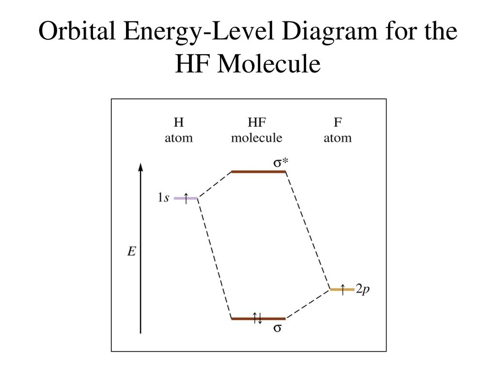 hight resolution of 84 orbital energy level diagram for the hf molecule