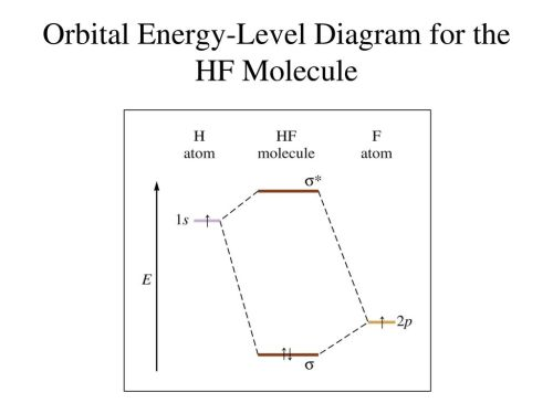 small resolution of 84 orbital energy level diagram for the hf molecule