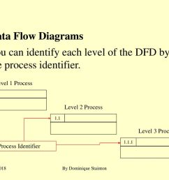 you can identify each level of the dfd by the process identifier 20 data flow diagrams  [ 1024 x 768 Pixel ]