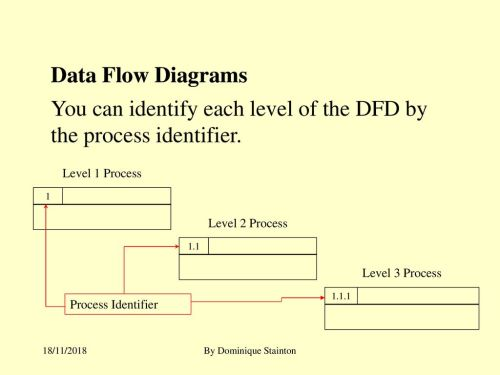 small resolution of you can identify each level of the dfd by the process identifier 20 data flow diagrams