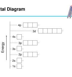 31 orbital diagram 2s 1s 3s 4s 2p 3p 4p 3d energy [ 1024 x 768 Pixel ]