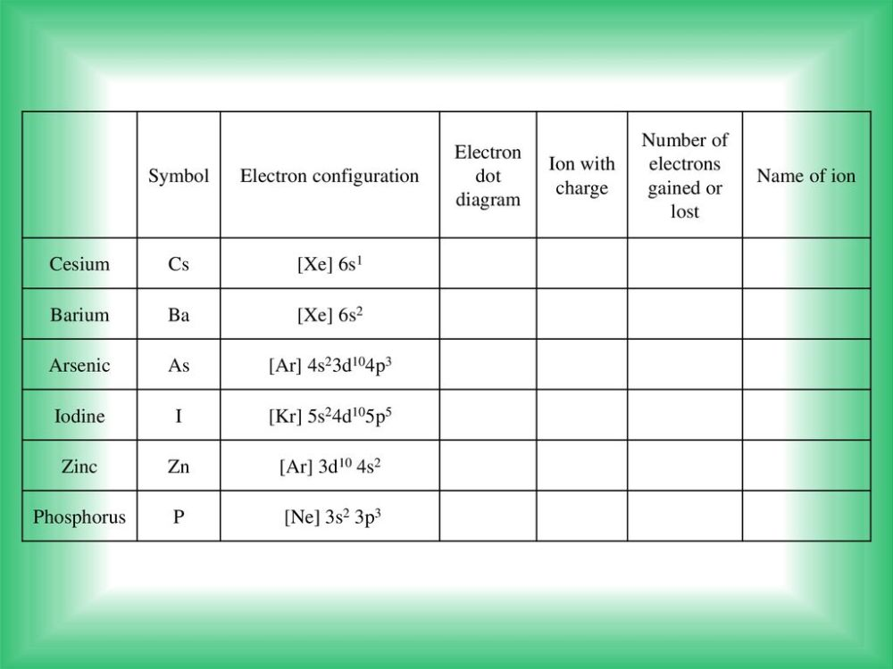 medium resolution of electron configuration electron dot diagram ion with charge