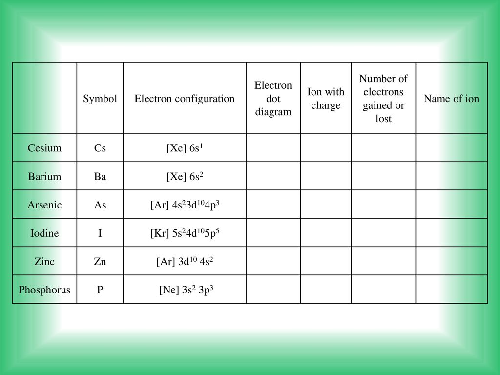 hight resolution of electron configuration electron dot diagram ion with charge