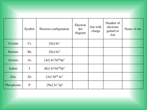small resolution of electron configuration electron dot diagram ion with charge