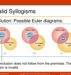 invalid syllogisms solution possible euler diagrams  [ 1024 x 768 Pixel ]