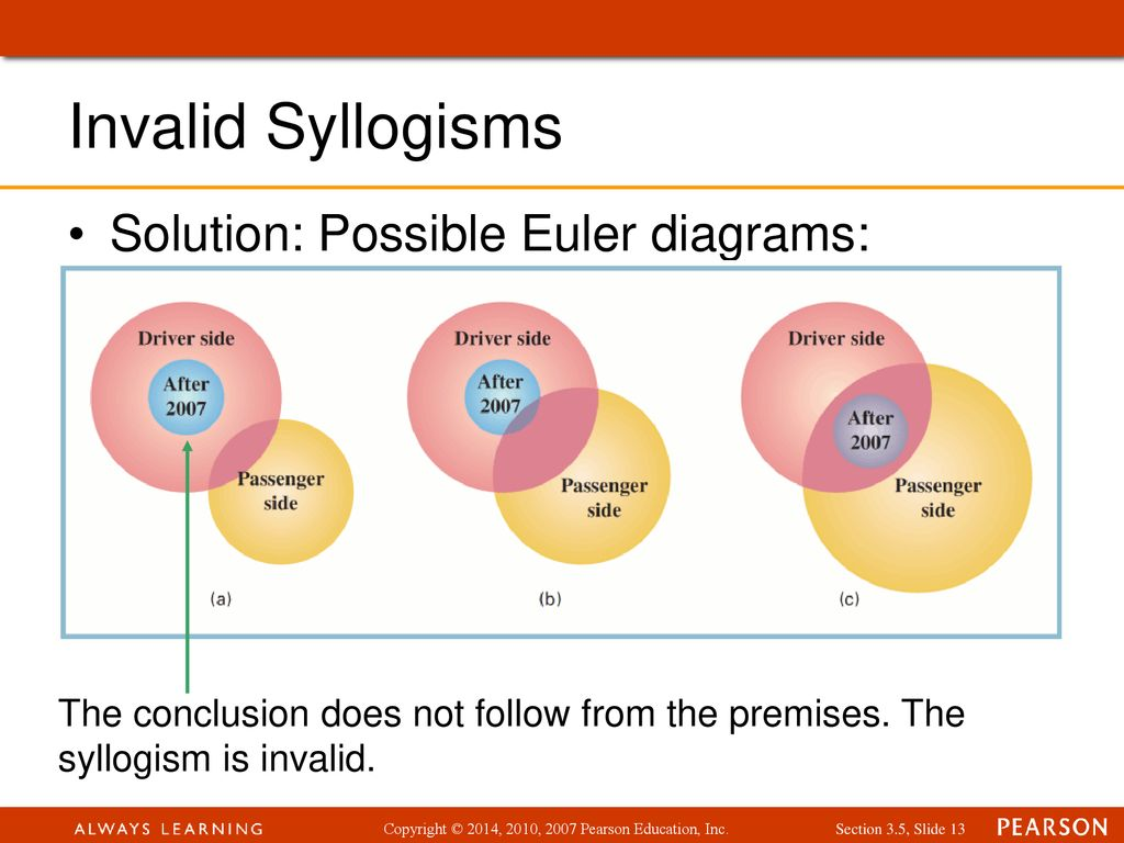 hight resolution of invalid syllogisms solution possible euler diagrams