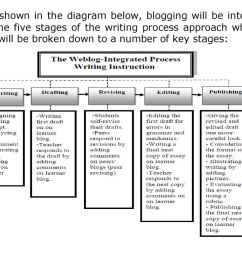5 as shown in the diagram below blogging will be integrated into the five stages of the writing process approach which in turn will be broken down to a  [ 1024 x 768 Pixel ]