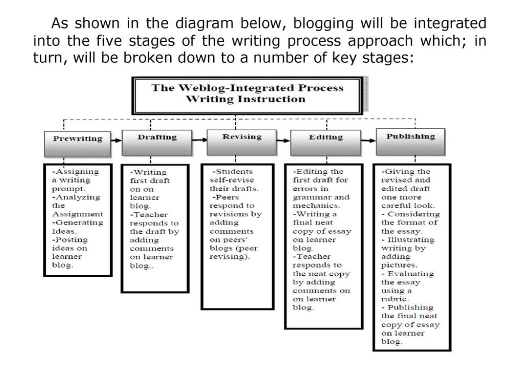 medium resolution of 5 as shown in the diagram below blogging will be integrated into the five stages of the writing process approach which in turn will be broken down to a