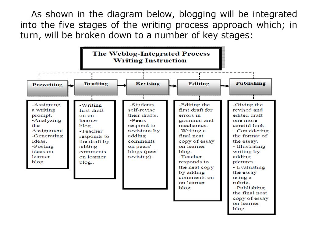 hight resolution of 5 as shown in the diagram below blogging will be integrated into the five stages of the writing process approach which in turn will be broken down to a