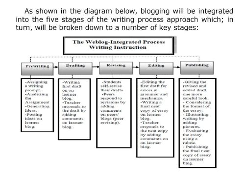 small resolution of 5 as shown in the diagram below blogging will be integrated into the five stages of the writing process approach which in turn will be broken down to a