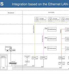 16 integration based on the ethernet lan diagram  [ 1024 x 768 Pixel ]