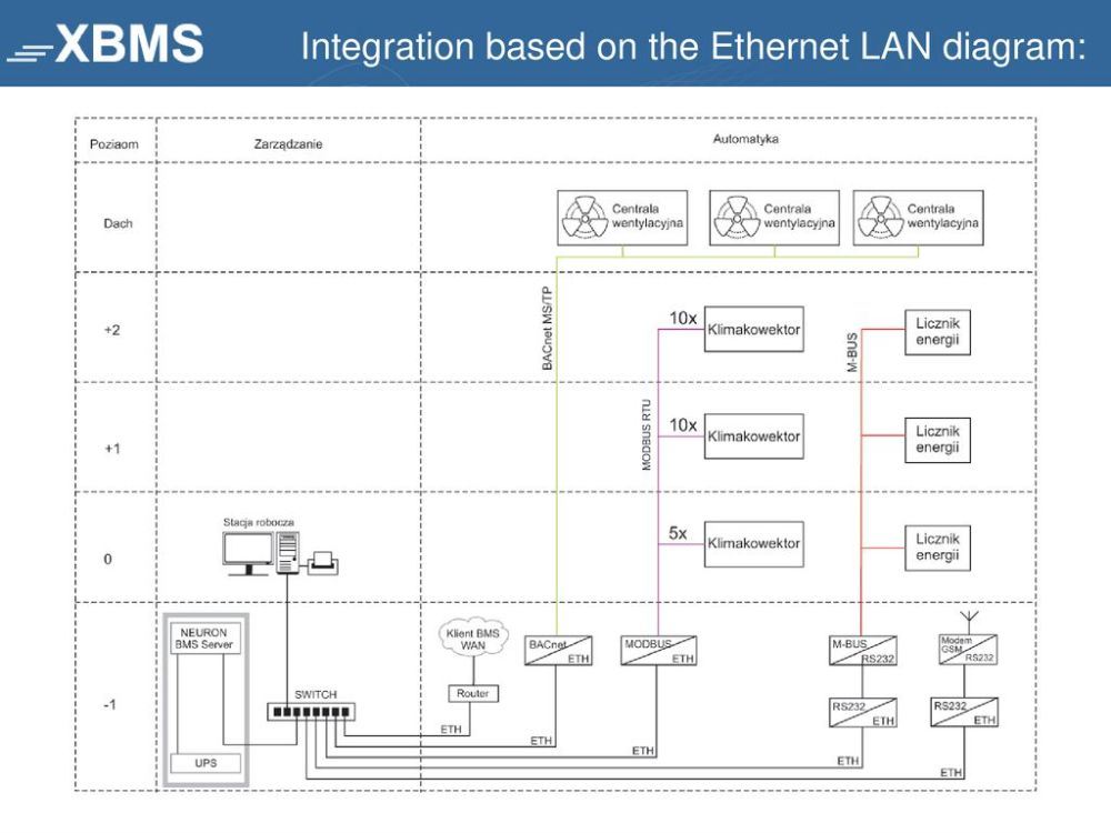 medium resolution of 16 integration based on the ethernet lan diagram