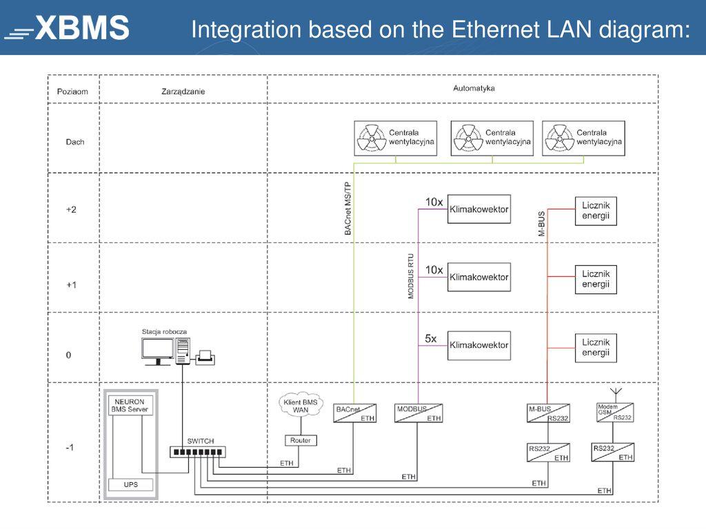 hight resolution of 16 integration based on the ethernet lan diagram