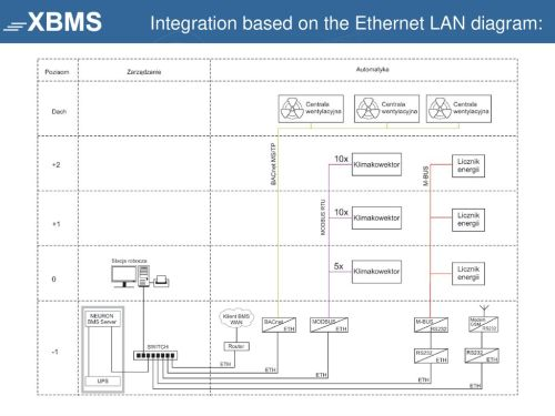 small resolution of 16 integration based on the ethernet lan diagram