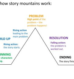 this is how story mountains work  [ 1024 x 768 Pixel ]