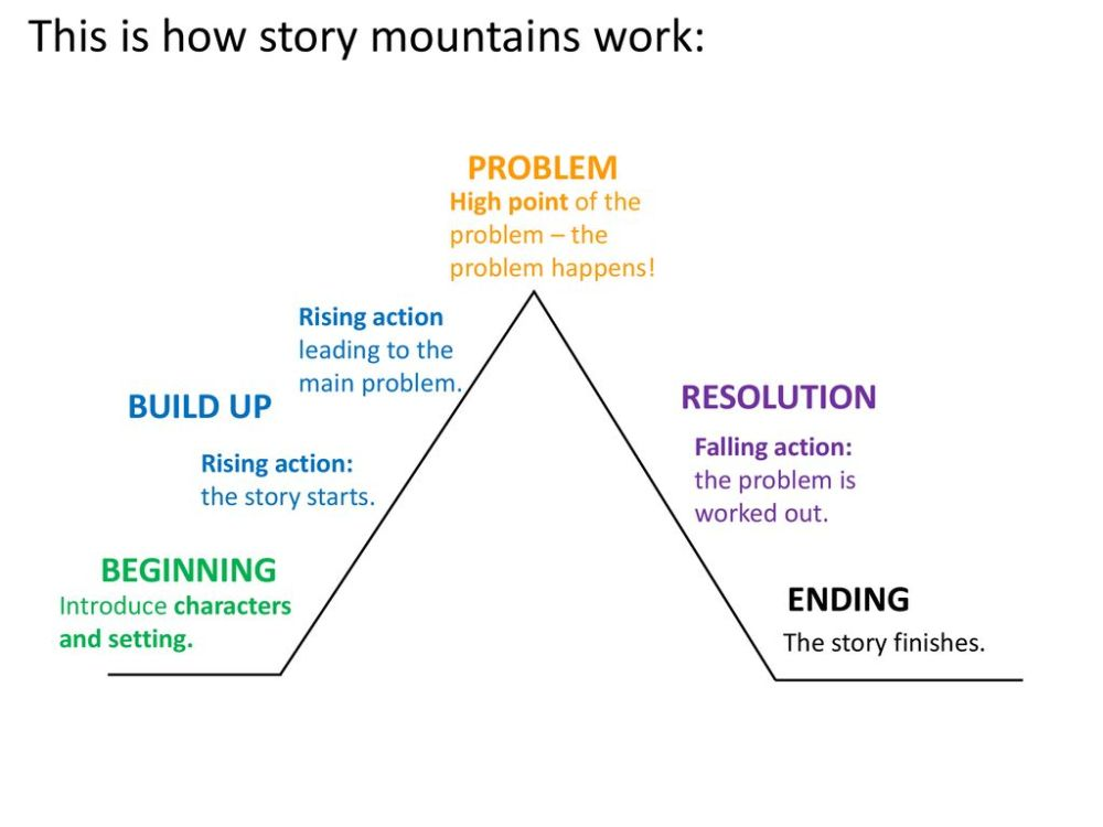 medium resolution of this is how story mountains work
