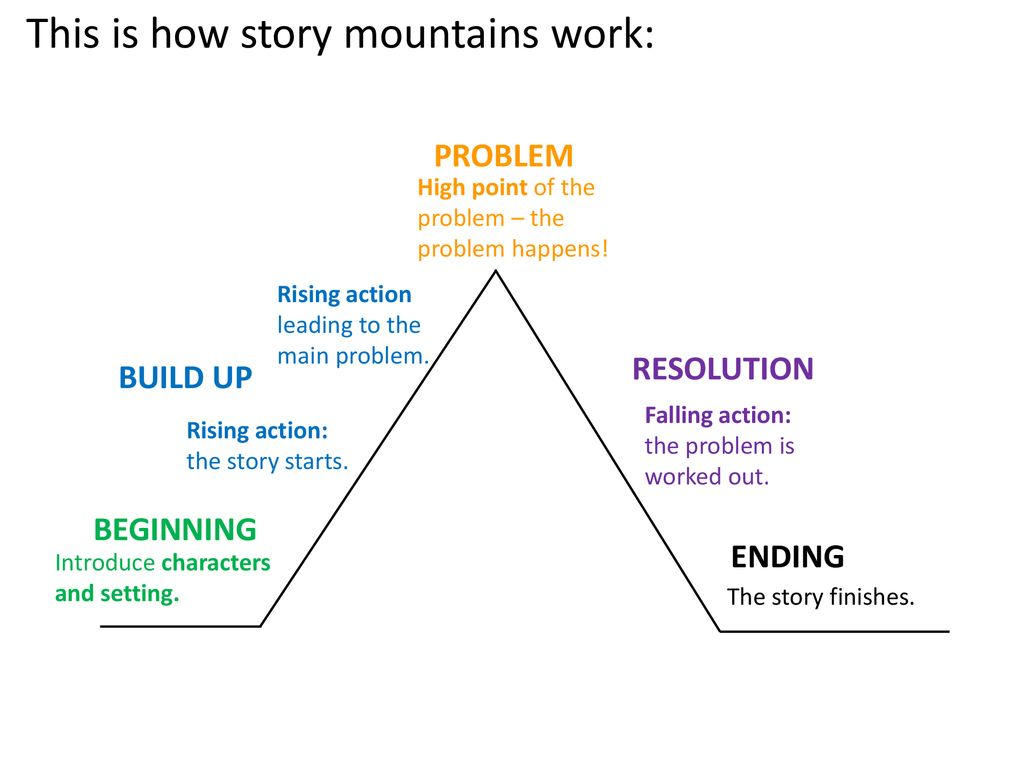 hight resolution of this is how story mountains work