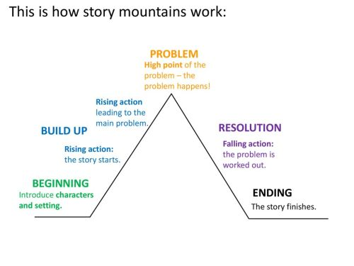 small resolution of this is how story mountains work