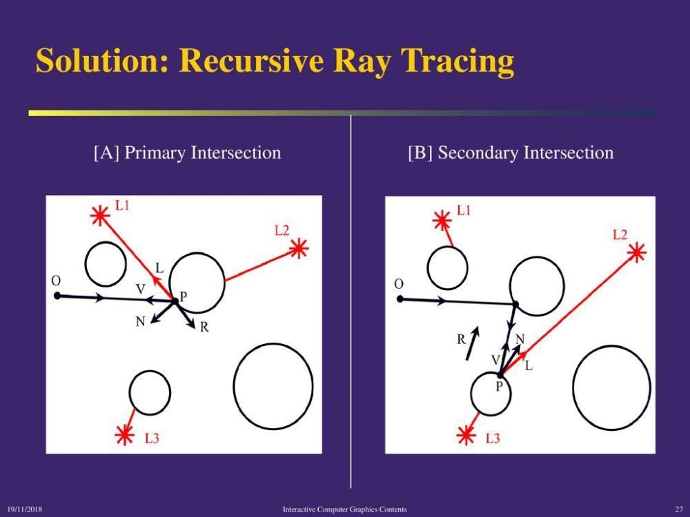 medium resolution of solution recursive ray tracing