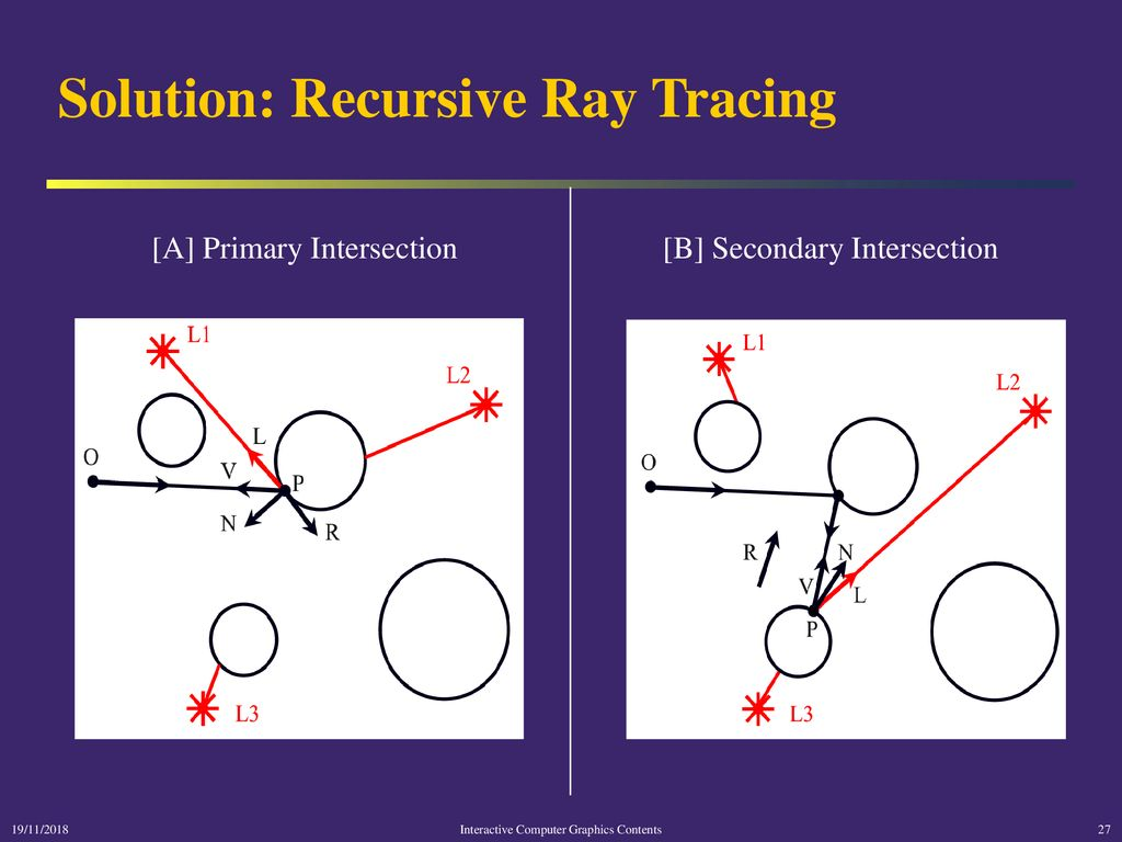 hight resolution of solution recursive ray tracing