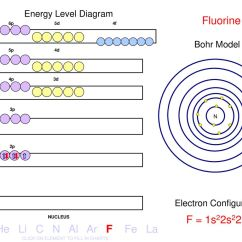 Energy Level Diagram For Oxygen Wiring Caravan Plug Of Fluorine Jangan Lupa Persenannya