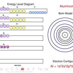 Energy Level Diagram For Aluminum Reliance Manual Transfer Switch Wiring Electron Configuration Ppt Download 30