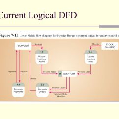 Logical Data Flow Diagram Yamaha G8 Gas Golf Cart Wiring Information Systems Analysis And Design Ppt Video Online Download 42 Current Dfd